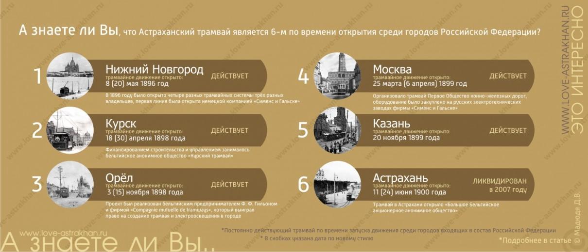А знаете ли Вы, что Астраханский трамвай является 6-м по времени открытия среди городов Российской Федерации?