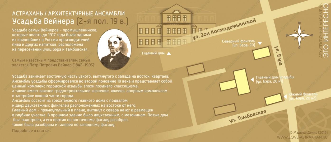 Архитектурный ансамбль усадьбы Вейнера