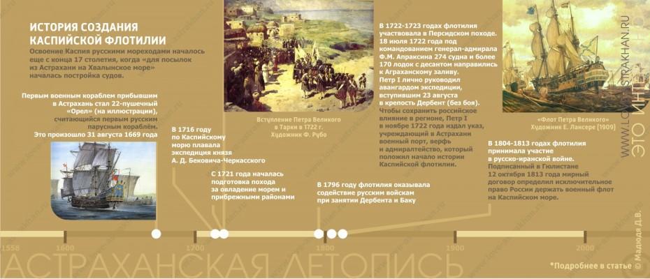 Каспийская военная флотилия, история создания